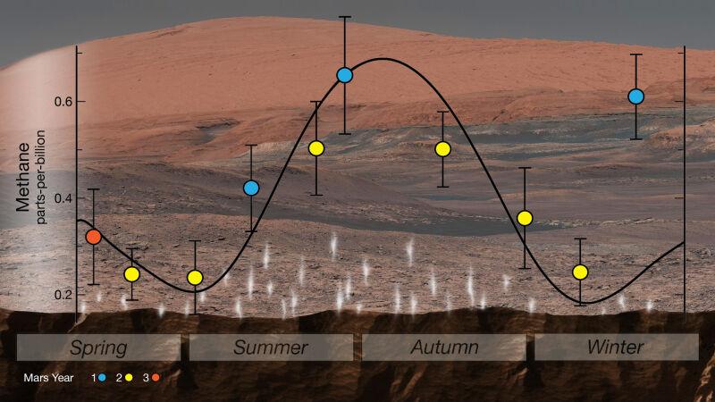 Zmienność sezonowa metanu (NASA/JPL-Caltech)