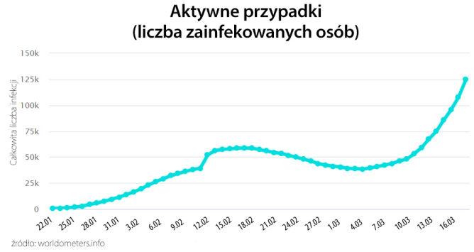 Aktywne przypadki (tvnmeteo.pl za worldometers.info)