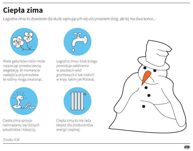 Ciepła zima i związane z nią niedogodności (grafika PAP)
