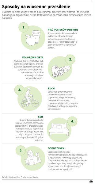 Sposoby na wiosenne zmęczenie (PAP/Maria Samczuk)